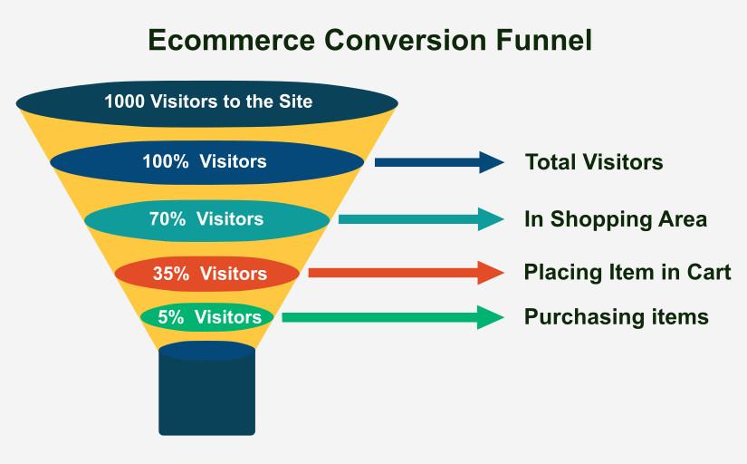 Funnel Marketing: cos'è, a cosa serve. - Sphaera - Web ...